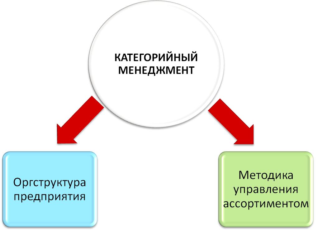 Категорийный менеджмент