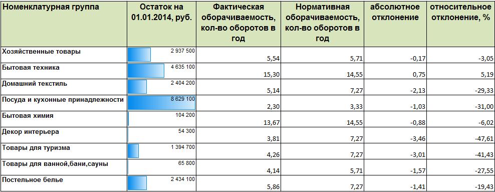 Как выявить резервы оборачиваемости Ольга Правук