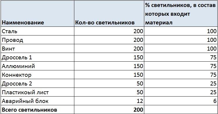 АВС анализ сырья и материалов . Ольга Правук