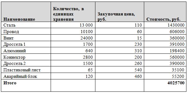 АВС анализ сырья и материалов