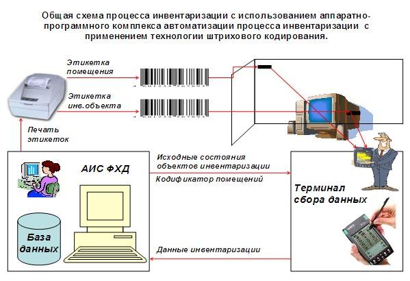 инвентаризация Портал Управление запасами&Планирование