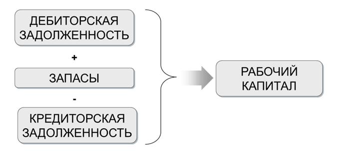 Дмитрий Лапин: «Поддержание оптимальной оборачиваемости запасов  Портал Управление запасамиПланирование