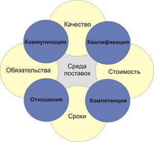 Федерация Закупок и Управления Поставками (ФЗУП) Портал Управление запасами&Запасами